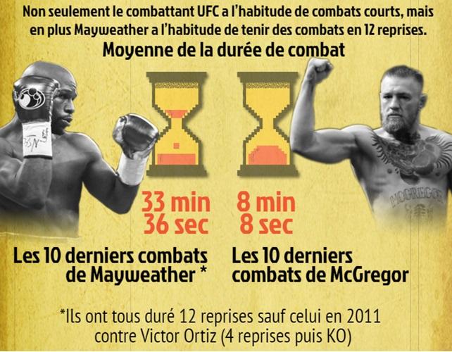Mayweather - McGregor, les clés du combat..