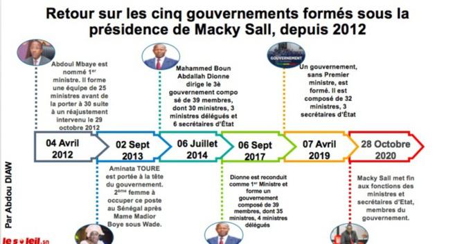 Infographie: Focus sur les cinq gouvernements sous Macky Sall depuis 2012