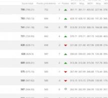 Classement FIFA : Le Sénégal 32e mondial mais 2e africain devant l'Algérie