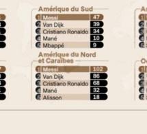 Ballon d'or: L'Afrique vote Messi ou Van Djik et snobe Sadio Mané, découvrez les votes des journalistes africains