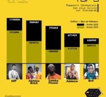 Dip Doundou Guiss, un phénomène du rap Galsen...Akhlou Brick, Samba Peuzzi...: Voici le top 5 des rappeurs les plus suivis sur IG